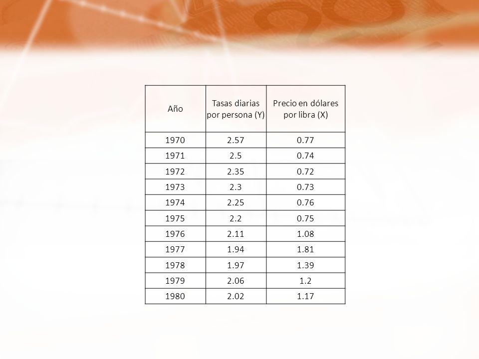 Año Tasas diarias por persona (Y) Precio en dólares por libra (X) 19702.570.77 19712.50.74 19722.350.72 19732.30.73 19742.250.76 19752.20.75 19762.111