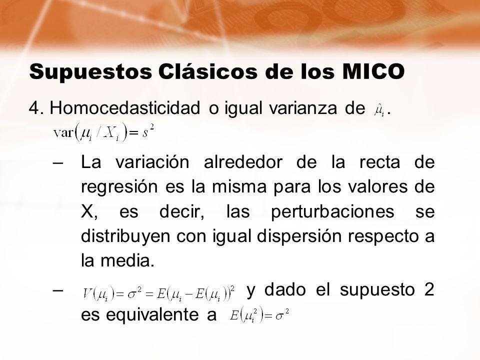 Supuestos Clásicos de los MICO 4. Homocedasticidad o igual varianza de. –La variación alrededor de la recta de regresión es la misma para los valores