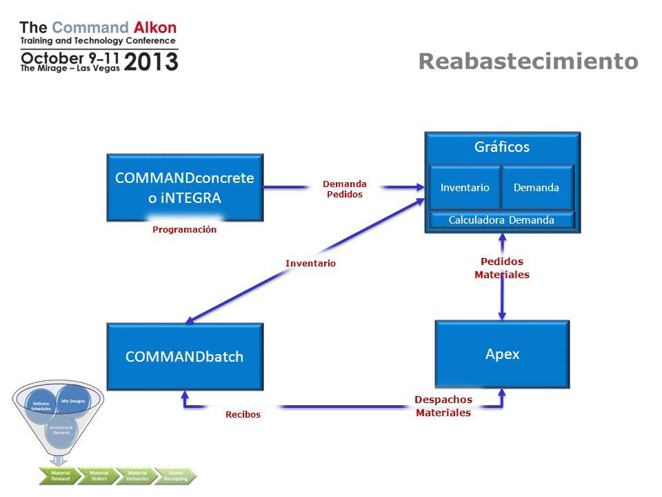 Gráficos COMMANDreplenish COMMANDconcrete o iNTEGRA COMMANDbatch Apex InventarioDemanda Calculadora Demanda Reabastecimiento