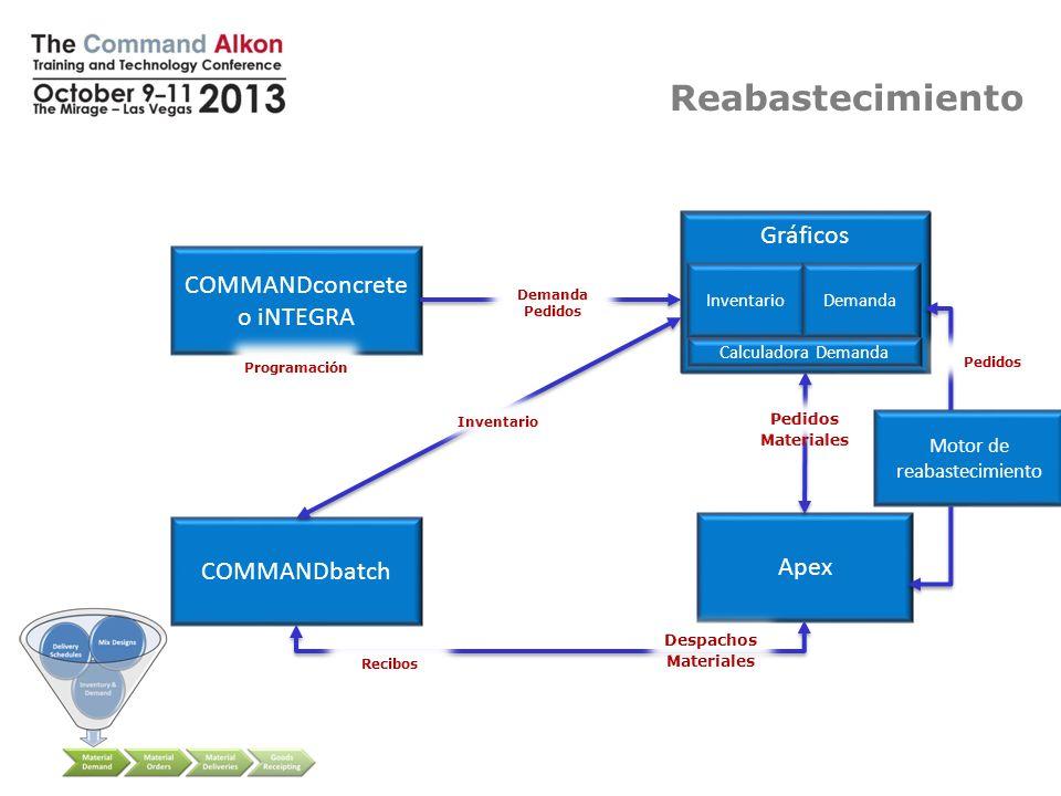 Replenishment Gráficos COMMANDreplenish COMMANDconcrete o iNTEGRA COMMANDbatch Apex InventarioDemanda Calculadora Demanda Reabastecimiento Motor de re