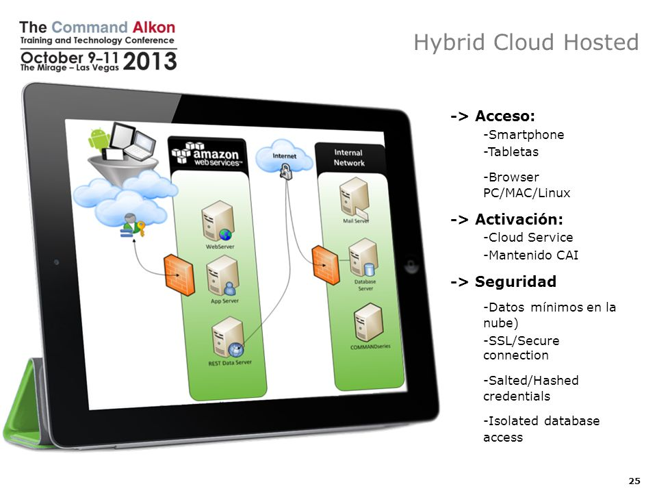 Hybrid Cloud Hosted 25 -> Acceso: -Smartphone -Tabletas -Browser PC/MAC/Linux -> Activación: -Cloud Service -Mantenido CAI -> Seguridad -Datos mínimos en la nube) -SSL/Secure connection -Salted/Hashed credentials -Isolated database access