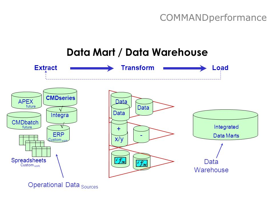 Data Mart / Data Warehouse ERP APEX CMDbatch Integra CMDseries Spreadsheets Transform - x/y + Data Integrated Data Marts ExtractLoad Operational Data Sources Data Warehouse Custom work future Custom work