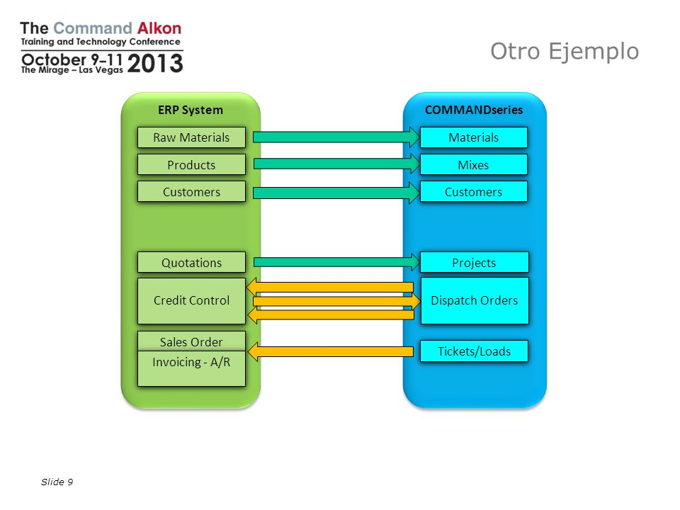 Otro Ejemplo Slide 9 ERP System COMMANDseries Raw Materials Products Customers Quotations Sales Order Materials Mixes Customers Projects Tickets/Loads