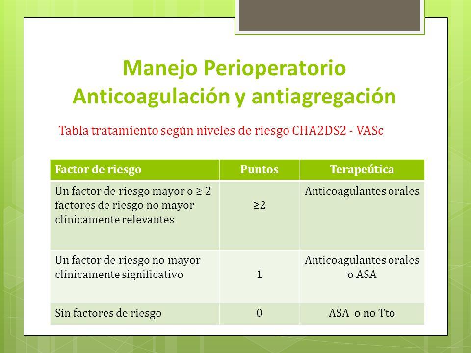 Manejo Perioperatorio Anticoagulación y antiagregación Tabla tratamiento según niveles de riesgo CHA2DS2 - VASc Factor de riesgoPuntosTerapeútica Un f
