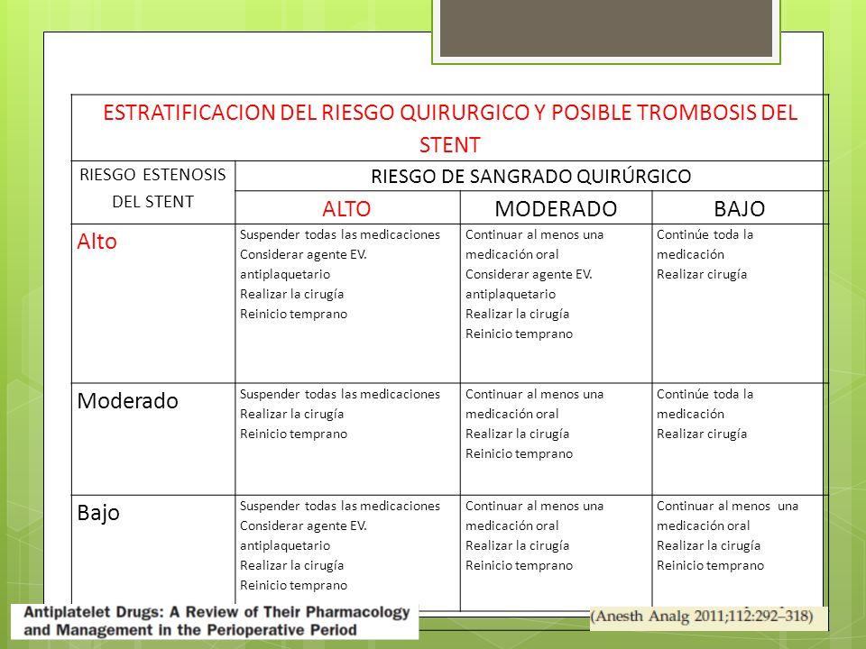 ESTRATIFICACION DEL RIESGO QUIRURGICO Y POSIBLE TROMBOSIS DEL STENT RIESGO ESTENOSIS DEL STENT RIESGO DE SANGRADO QUIRÚRGICO ALTOMODERADOBAJO Alto Suspender todas las medicaciones Considerar agente EV.