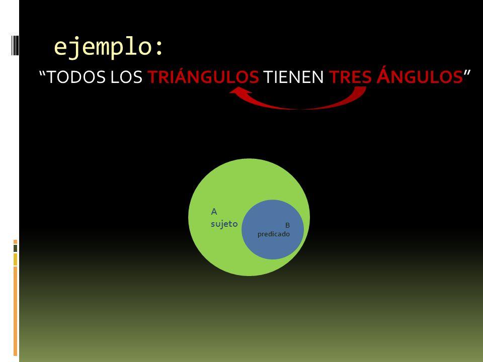 ejemplo: TODOS LOS TRIÁNGULOS TIENEN TRES Á NGULOS A sujeto B predicado
