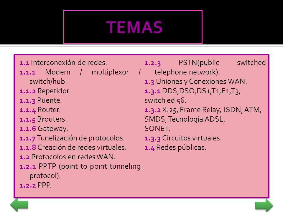 1.1 Interconexión de redes. 1.1.1 Modem / multiplexor / switch/hub. 1.1.2 Repetidor. 1.1.3 Puente. 1.1.4 Router. 1.1.5 Brouters. 1.1.6 Gateway. 1.1.7
