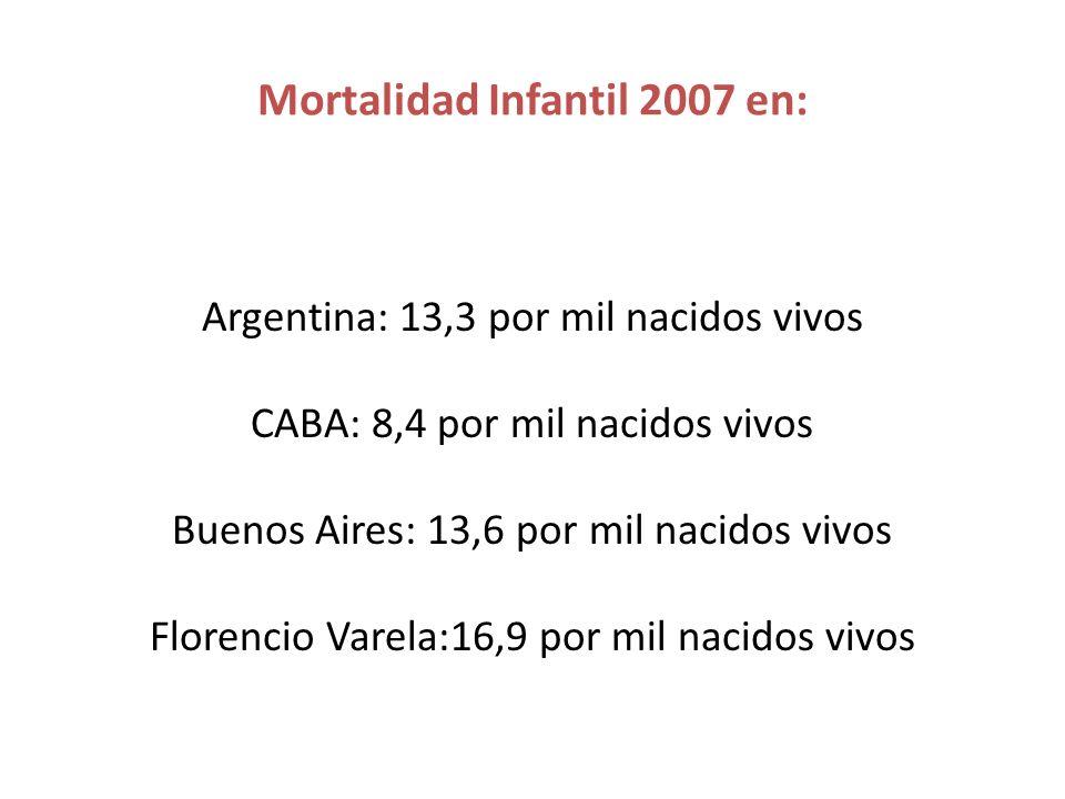 Mortalidad Infantil 2007 en: Argentina: 13,3 por mil nacidos vivos CABA: 8,4 por mil nacidos vivos Buenos Aires: 13,6 por mil nacidos vivos Florencio Varela:16,9 por mil nacidos vivos