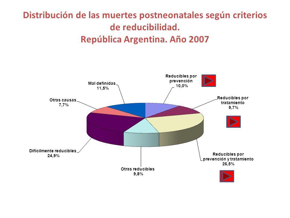 Distribución de las muertes postneonatales según criterios de reducibilidad.