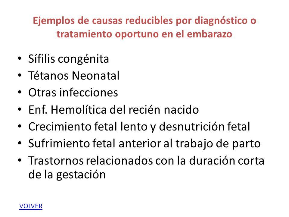 Ejemplos de causas reducibles por diagnóstico o tratamiento oportuno en el embarazo Sífilis congénita Tétanos Neonatal Otras infecciones Enf.