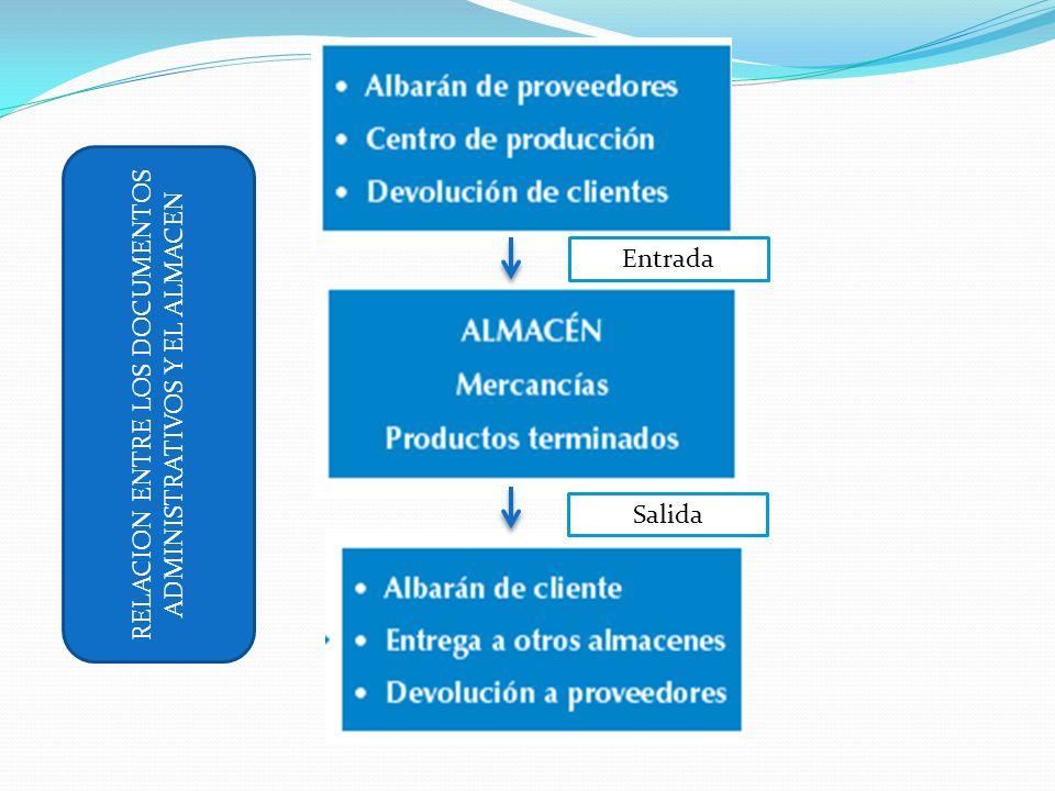 Entrada Salida RELACION ENTRE LOS DOCUMENTOS ADMINISTRATIVOS Y EL ALMACEN