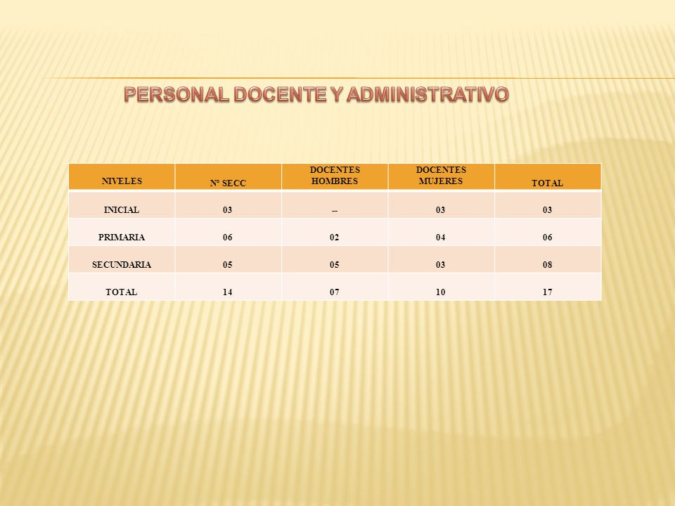NIVELES Nº SECC DOCENTES HOMBRES DOCENTES MUJERES TOTAL INICIAL03--03 PRIMARIA06020406 SECUNDARIA05 0308 TOTAL14071017