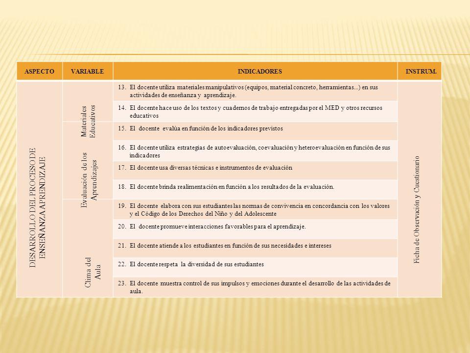 ASPECTOVARIABLE INDICADORES INSTRUM. 13.El docente utiliza materiales manipulativos (equipos, material concreto, herramientas...) en sus actividades d