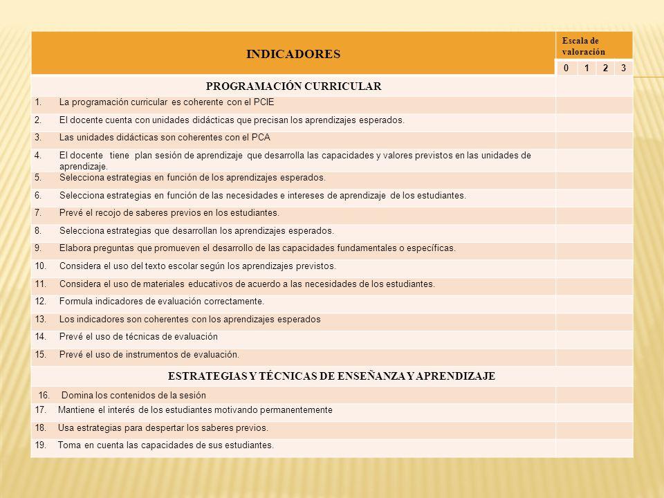 INDICADORES Escala de valoración 0123 20.Utiliza un lenguaje sencillo y claro.