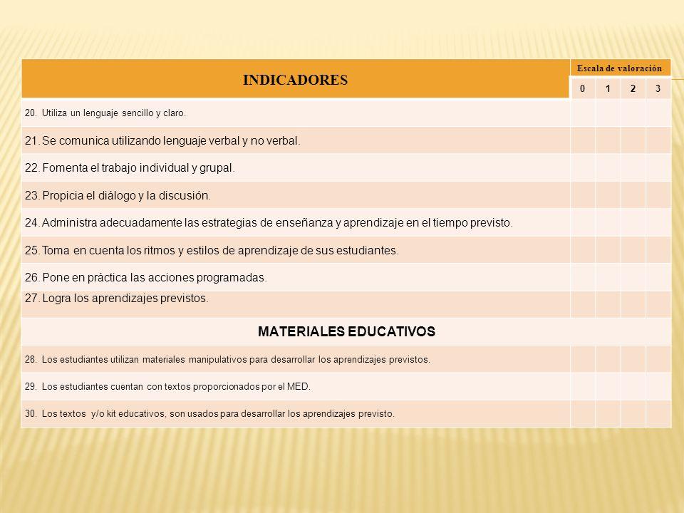 INDICADORES Escala de valoración 0123 20.Utiliza un lenguaje sencillo y claro. 21.Se comunica utilizando lenguaje verbal y no verbal. 22.Fomenta el tr