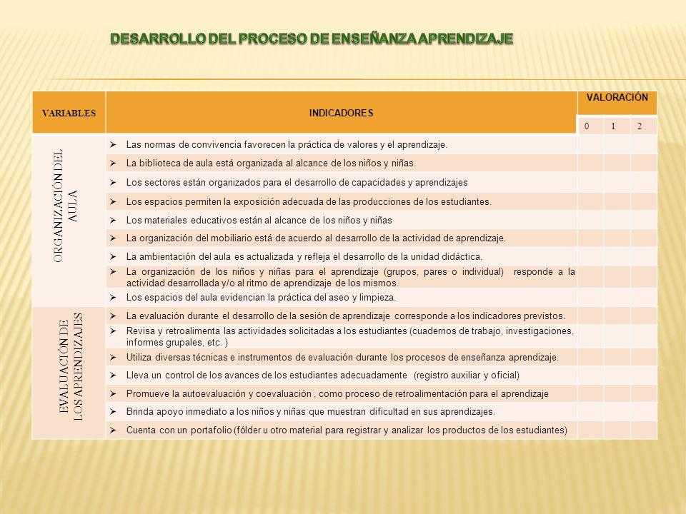 VARIABLES INDICADORES VALORACIÓN 012 Las normas de convivencia favorecen la práctica de valores y el aprendizaje. La biblioteca de aula está organizad