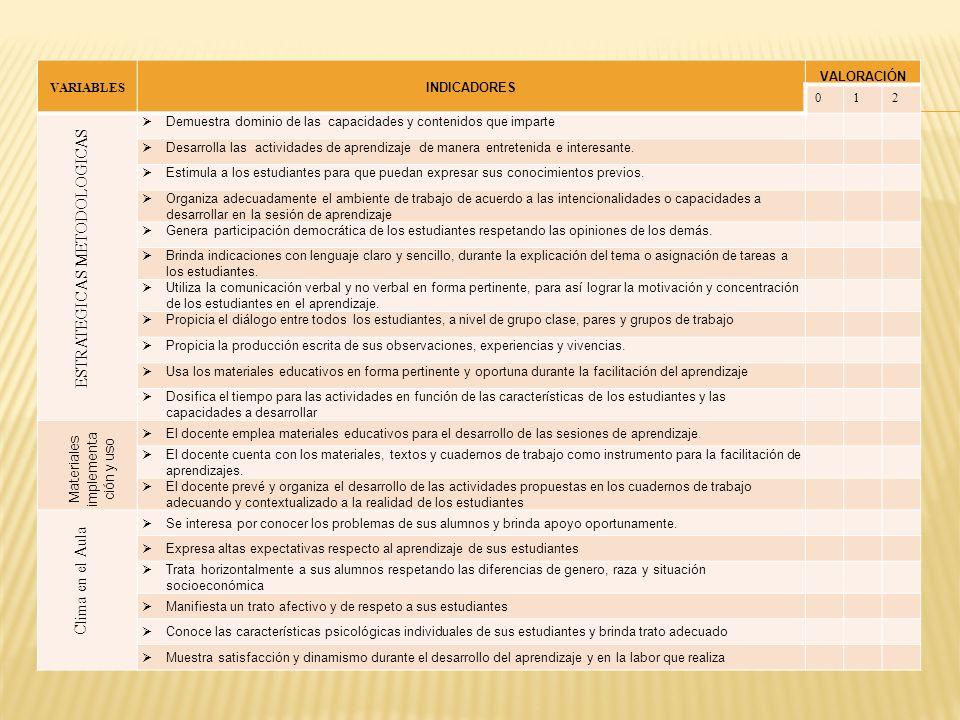 VARIABLES INDICADORES VALORACIÓN 012 Todos los estudiantes cuentan con textos distribuidos por el MED Las normas para la biblioteca de aula, están formulados para ser aplicados por los estudiantes Los textos están organizados adecuadamente en la biblioteca de aula.