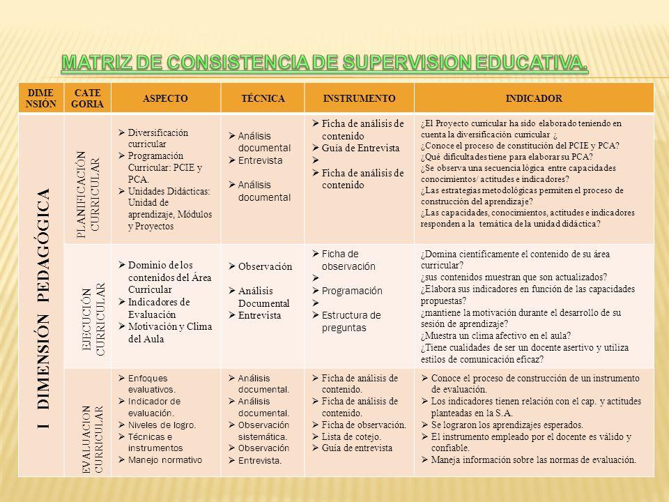 DIMEN SIÓN CATE GORIA ASPECTOTÉCNICAINSTRUMENTOINDICADOR Investigación y acción en el aula.