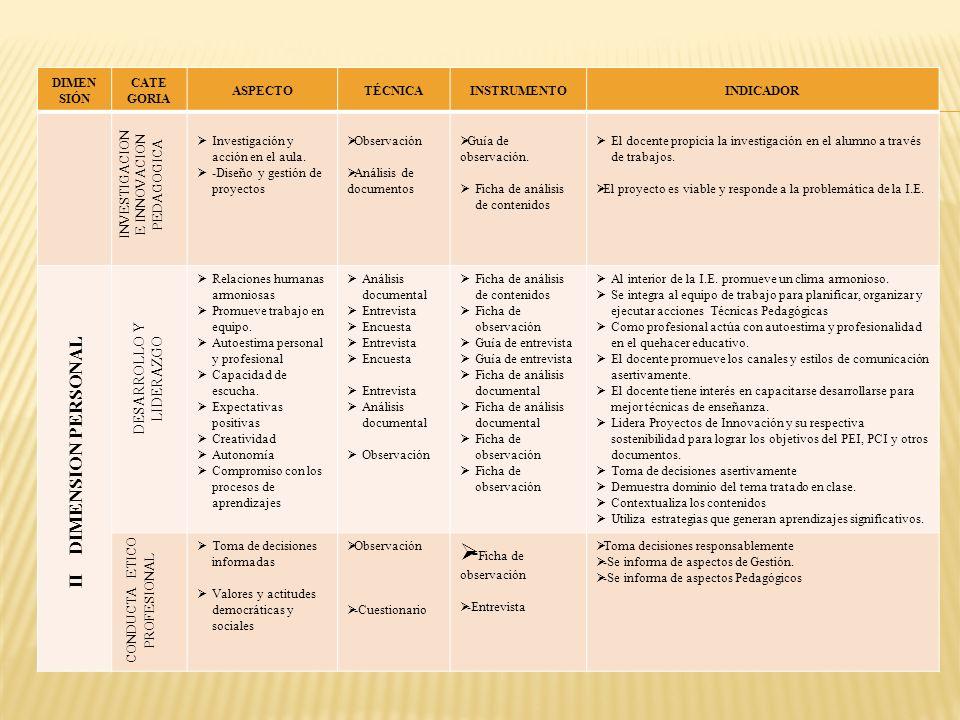 DIMEN SIÓN CATE GORIA ASPECTOTÉCNICAINSTRUMENTOINDICADOR Investigación y acción en el aula. -Diseño y gestión de proyectos Observación Análisis de doc