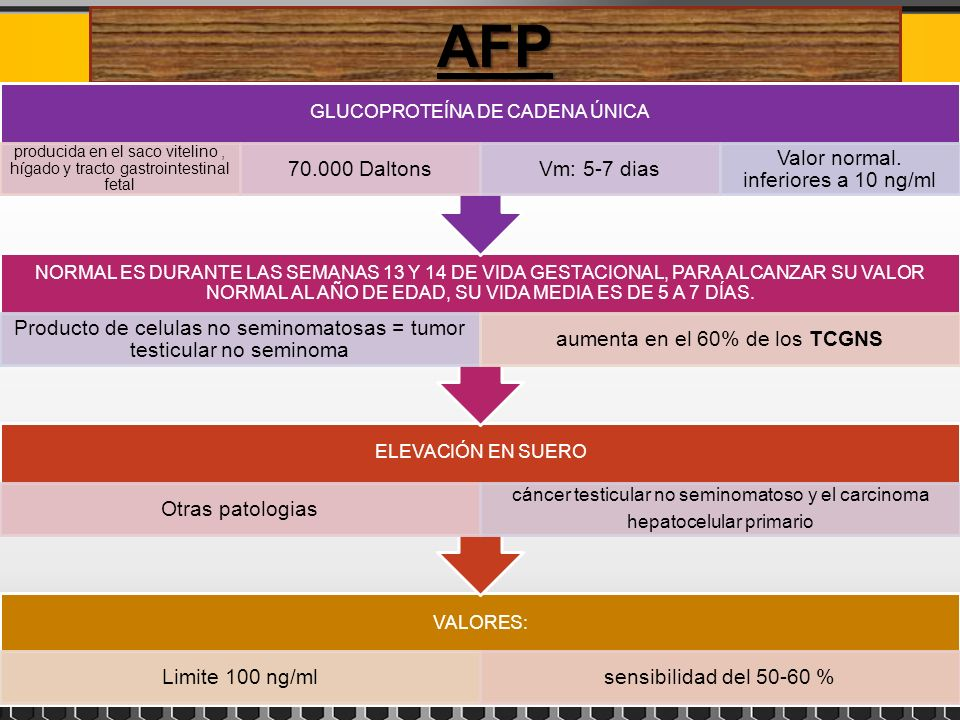 AFP VALORES: Limite 100 ng/mlsensibilidad del 50-60 % ELEVACIÓN EN SUERO Otras patologias cáncer testicular no seminomatoso y el carcinoma hepatocelul