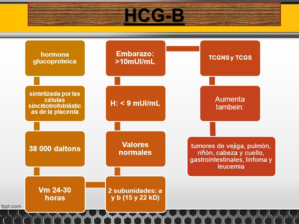 HCG-B hormona glucoproteica sintetizada por las células sincitiotrofoblástic as de la placenta 38 000 daltonsVm 24-30 horas 2 subunidades: a y b (15 y