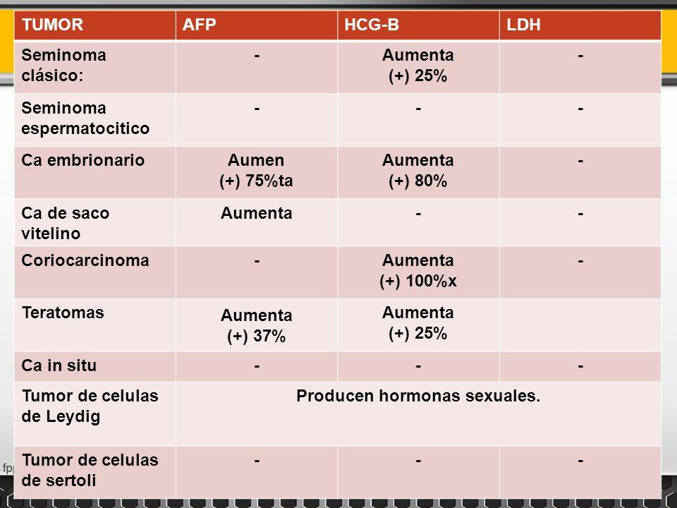 TUMORAFPHCG-BLDH Seminoma clásico: -Aumenta (+) 25% - Seminoma espermatocitico --- Ca embrionarioAumen (+) 75%ta Aumenta (+) 80% - Ca de saco vitelino