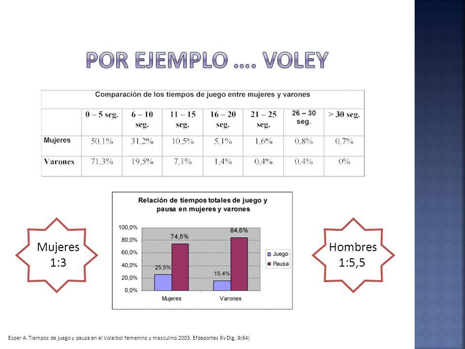 Hombres 1:5,5 Esper A. Tiempos de juego y pausa en el Voleibol femenino y masculino.2003. Efdeportes Rv Dig; 9(64) Mujeres 1:3