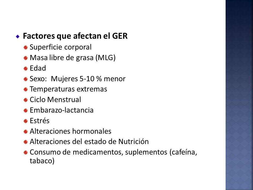 Factores que afectan el GER Superficie corporal Masa libre de grasa (MLG) Edad Sexo: Mujeres 5-10 % menor Temperaturas extremas Ciclo Menstrual Embara