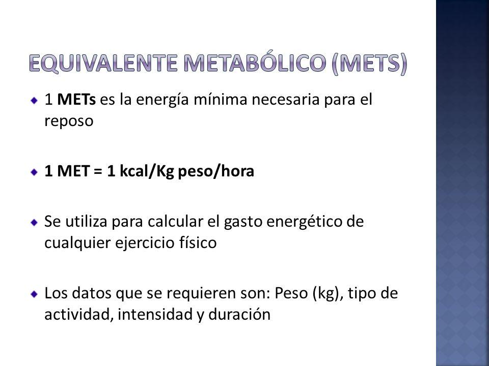 1 METs es la energía mínima necesaria para el reposo 1 MET = 1 kcal/Kg peso/hora Se utiliza para calcular el gasto energético de cualquier ejercicio f