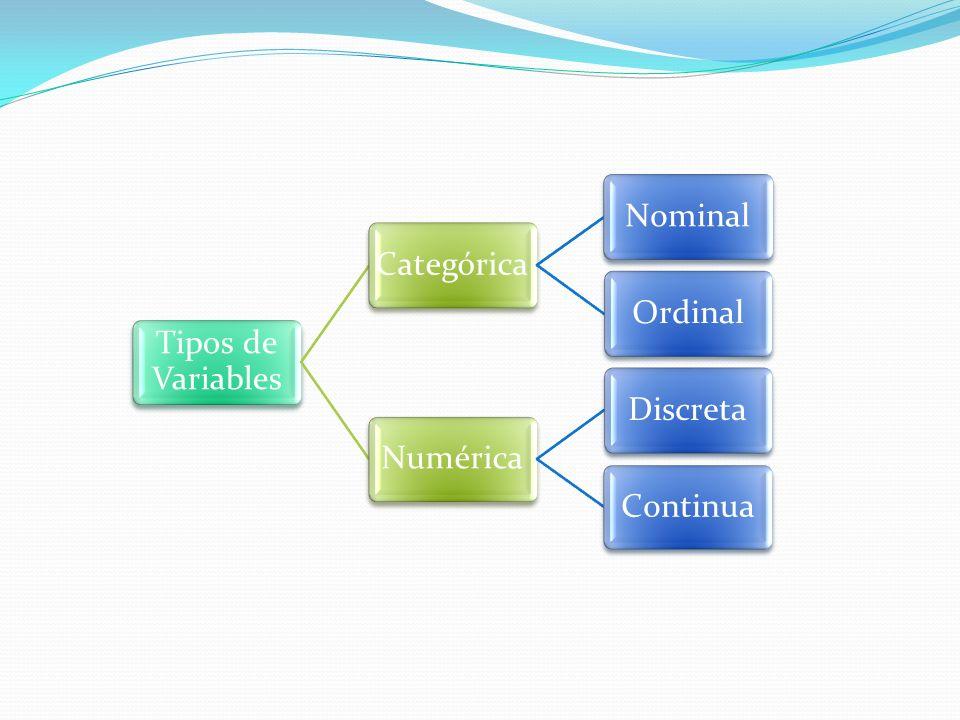 Tipos de Variables CategóricaNominalOrdinalNuméricaDiscretaContinua