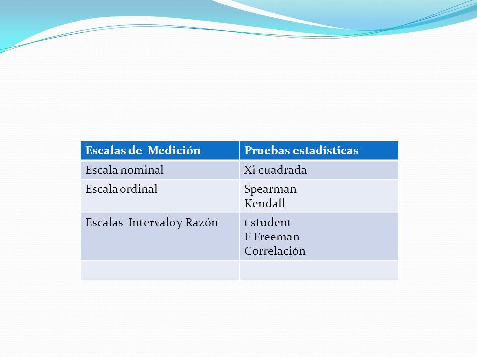 Escalas de MediciónPruebas estadísticas Escala nominalXi cuadrada Escala ordinalSpearman Kendall Escalas Intervalo y Razónt student F Freeman Correlación