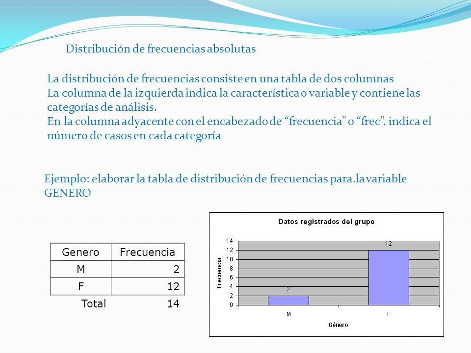 Distribución de frecuencias absolutas La distribución de frecuencias consiste en una tabla de dos columnas La columna de la izquierda indica la característica o variable y contiene las categorías de análisis.