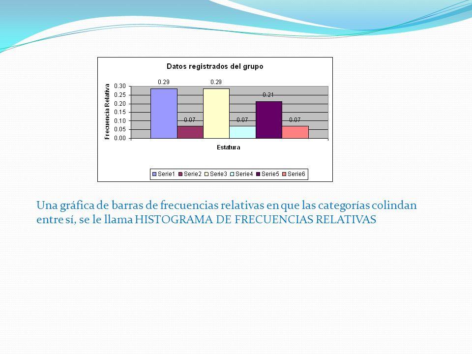 Una gráfica de barras de frecuencias relativas en que las categorías colindan entre sí, se le llama HISTOGRAMA DE FRECUENCIAS RELATIVAS