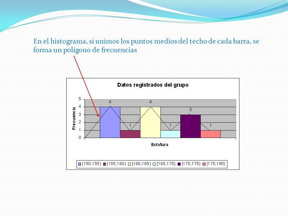 En el histograma, si unimos los puntos medios del techo de cada barra, se forma un polígono de frecuencias