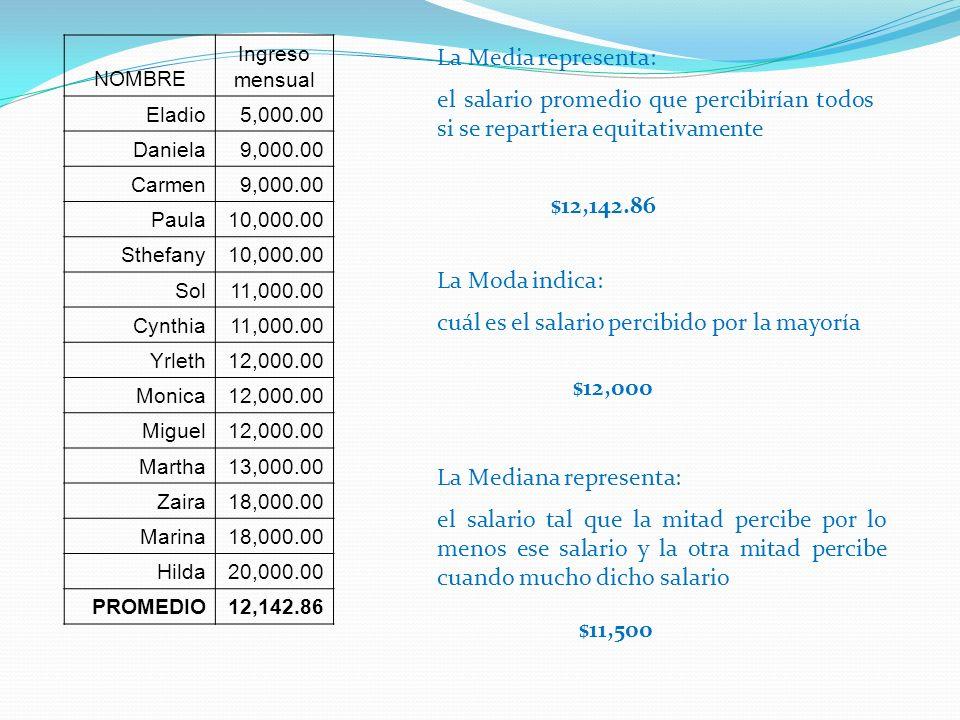 La Media representa: el salario promedio que percibirían todos si se repartiera equitativamente La Moda indica: cuál es el salario percibido por la mayoría La Mediana representa: el salario tal que la mitad percibe por lo menos ese salario y la otra mitad percibe cuando mucho dicho salario $12,142.86 $12,000 NOMBRE Ingreso mensual Eladio5,000.00 Daniela9,000.00 Carmen9,000.00 Paula10,000.00 Sthefany10,000.00 Sol11,000.00 Cynthia11,000.00 Yrleth12,000.00 Monica12,000.00 Miguel12,000.00 Martha13,000.00 Zaira18,000.00 Marina18,000.00 Hilda20,000.00 PROMEDIO12,142.86 $11,500