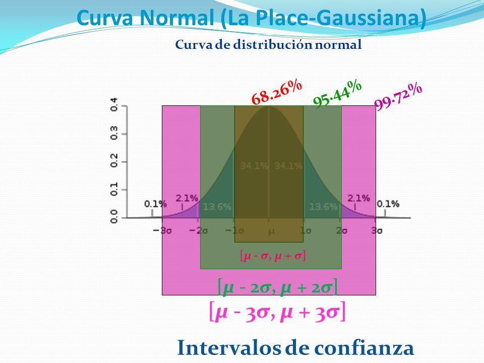 68.26%95.44% 99.72% Curva de distribución normal Curva Normal (La Place-Gaussiana) Intervalos de confianza [μ - σ, μ + σ] [μ - 2σ, μ + 2σ] [μ - 3σ, μ + 3σ]