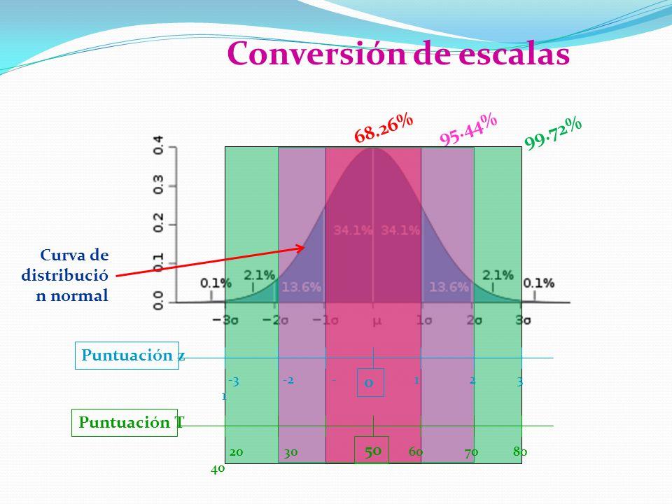 68.26%95.44% 99.72% Puntuación z 0 -3 -2 - 1 1 2 3 Puntuación T 50 20 30 40 60 70 80 Conversión de escalas Curva de distribució n normal