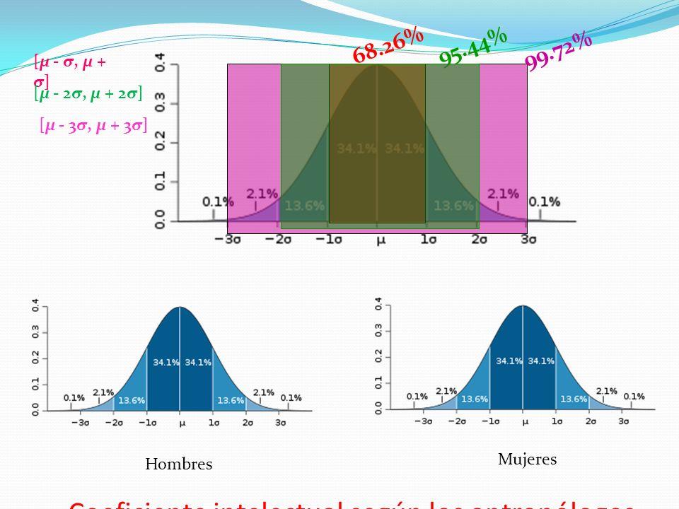 68.26%95.44% 99.72% [μ - σ, μ + σ] [μ - 2σ, μ + 2σ] [μ - 3σ, μ + 3σ] Hombres Mujeres Coeficiente intelectual según los antropólogos