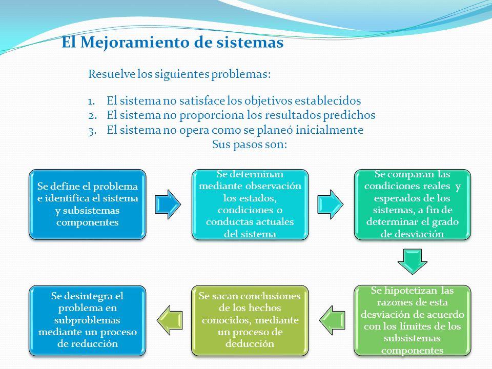 MejoramientoDiseño Condiciones del sistemaEl diseño se implantaEl diseño se cuestiona Intereses Sustancia Contenido Causas Estructura y proceso Método Propósito y función Paradigma Análisis de sistemas y subsistemas componentes (método analítico) Diseño del sistema global (enfoque de sistemas) Proceso de razonamientoDeducción y reducciónInducción y síntesis SalidaMejoramientoOptimización Método Determinación de causas de desviaciones Determinación de la diferencia entre diseño real y diseño óptimo (costos de oportunidad) Énfasis Explicación de desviaciones del pasado Predicciones de resultados futuros PerspectivaIntrospectivaExtrospectiva Papel planificador Seguidor: satisfacer tendencias reinantes Líder: influir sobre las tendencias y modificarlas