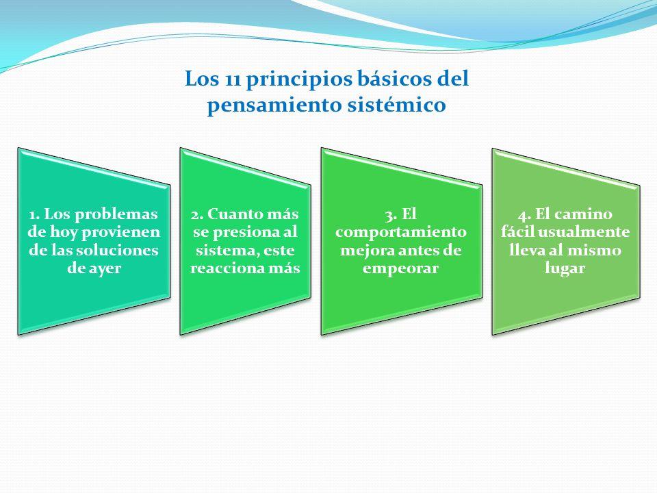 Los 11 principios básicos del pensamiento sistémico 1.