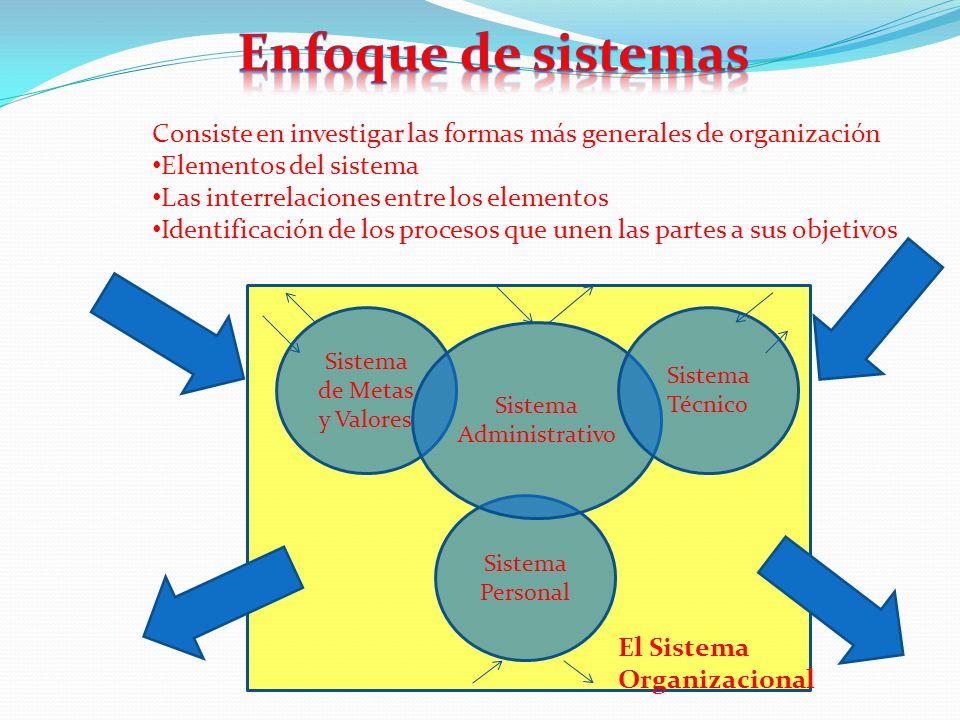 Consiste en investigar las formas más generales de organización Elementos del sistema Las interrelaciones entre los elementos Identificación de los procesos que unen las partes a sus objetivos Sistema de Metas y Valores Sistema Personal Sistema Administrativo Sistema Técnico El Sistema Organizacional