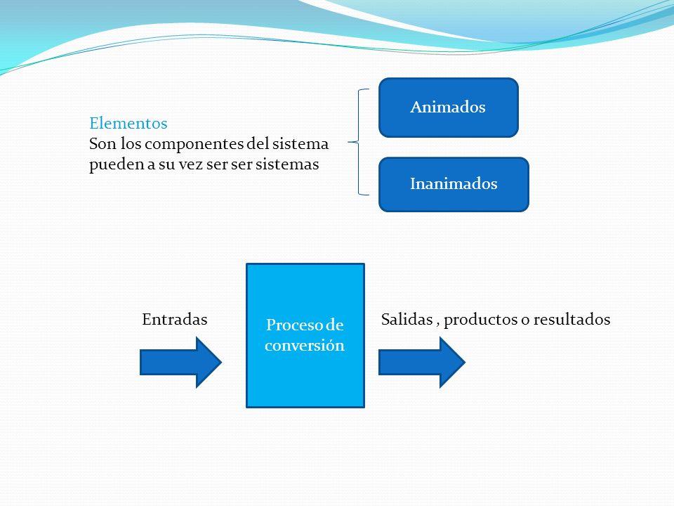 Elementos Son los componentes del sistema pueden a su vez ser ser sistemas Animados Inanimados Proceso de conversión EntradasSalidas, productos o resultados