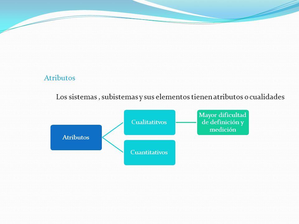 Atributos Los sistemas, subistemas y sus elementos tienen atributos o cualidades AtributosCualitatitvos Mayor dificultad de definición y medición Cuantitativos