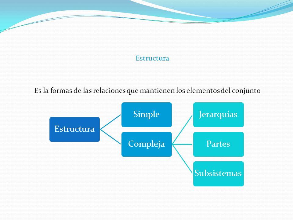 Estructura Es la formas de las relaciones que mantienen los elementos del conjunto EstructuraSimpleComplejaJerarquíasPartesSubsistemas