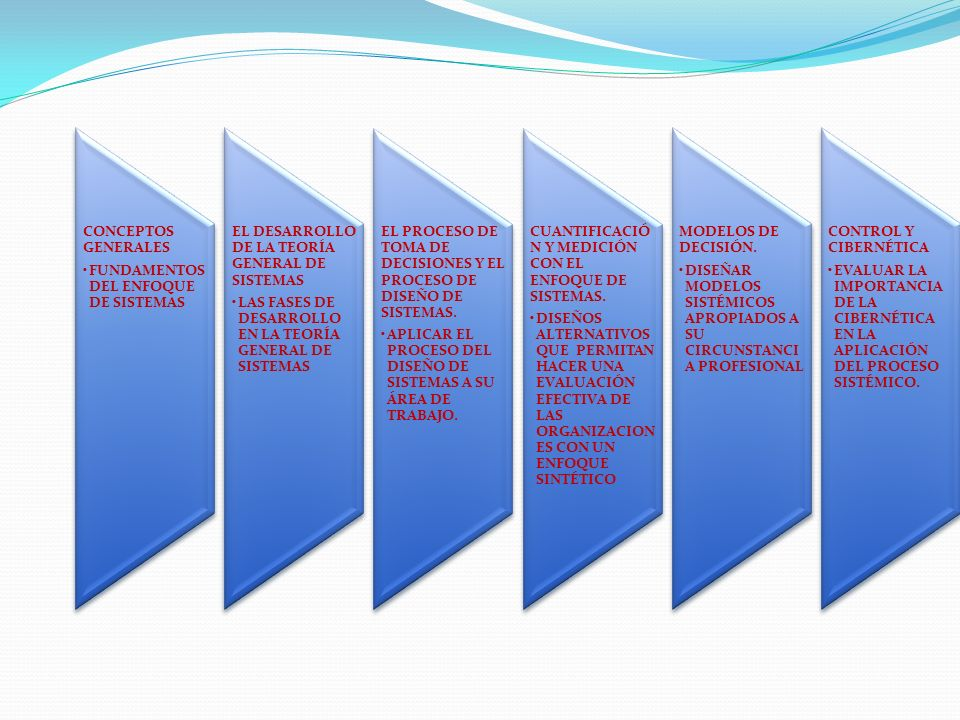 CONCEPTOS GENERALES FUNDAMENTOS DEL ENFOQUE DE SISTEMAS EL DESARROLLO DE LA TEORÍA GENERAL DE SISTEMAS LAS FASES DE DESARROLLO EN LA TEORÍA GENERAL DE SISTEMAS EL PROCESO DE TOMA DE DECISIONES Y EL PROCESO DE DISEÑO DE SISTEMAS.