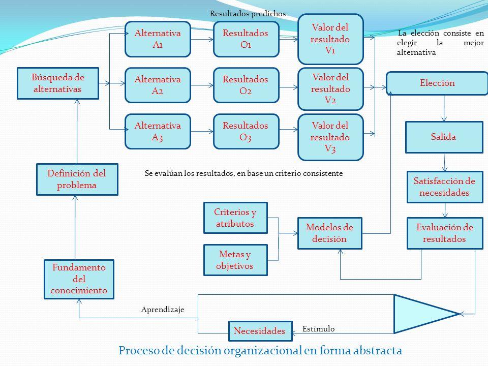 Cosmovisión de los autores de decisiones Componentes Premisas de hecho y de valor Supuestos en relación con los elementos del problema Los estilos cognositivos Sistema de investigación