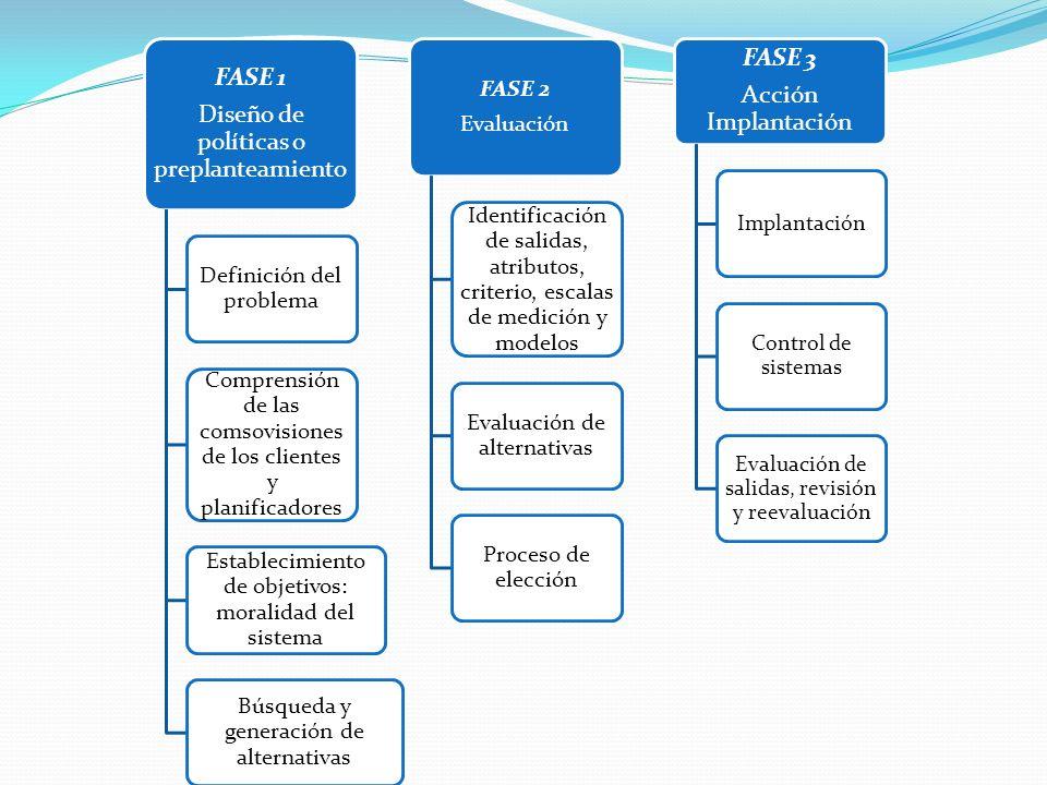 FASE 1 Diseño de políticas o preplanteamiento Definición del problema Comprensión de las comsovisiones de los clientes y planificadores Establecimiento de objetivos: moralidad del sistema Búsqueda y generación de alternativas FASE 2 Evaluación Identificación de salidas, atributos, criterio, escalas de medición y modelos Evaluación de alternativas Proceso de elección FASE 3 Acción Implantación Implantación Control de sistemas Evaluación de salidas, revisión y reevaluación