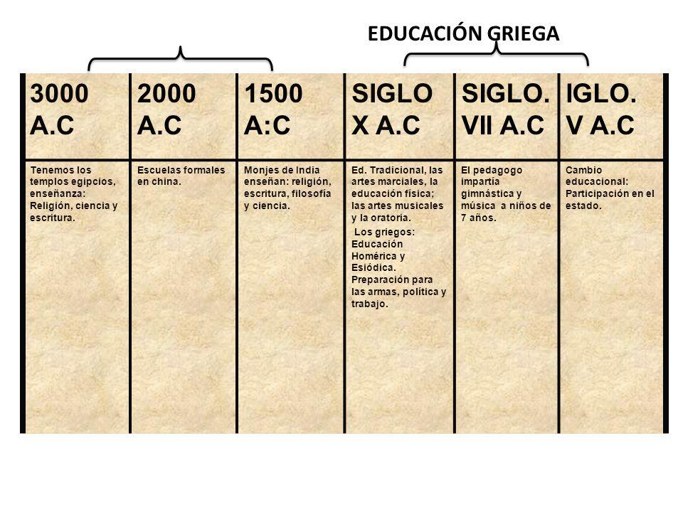 3000 A.C 2000 A.C 1500 A:C SIGLO X A.C SIGLO. VII A.C IGLO. V A.C Tenemos los templos egipcios, enseñanza: Religión, ciencia y escritura. Escuelas for