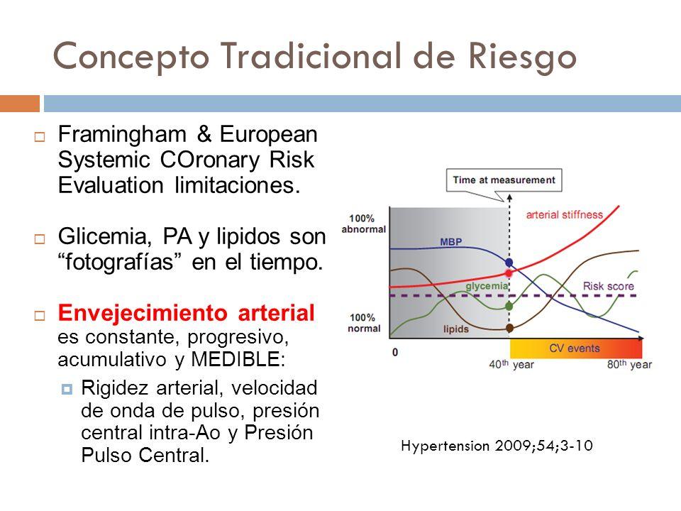 Concepto Tradicional de Riesgo Framingham & European Systemic COronary Risk Evaluation limitaciones. Glicemia, PA y lipidos son fotografías en el tiem