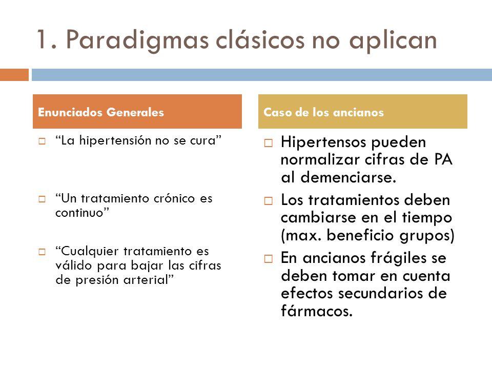 1. Paradigmas clásicos no aplican La hipertensión no se cura Un tratamiento crónico es continuo Cualquier tratamiento es válido para bajar las cifras